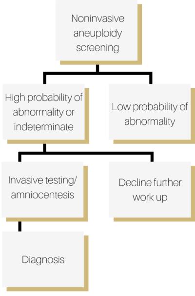 prenatal genetic testing process at CU OB-GYN | University of Colorado OB-GYN